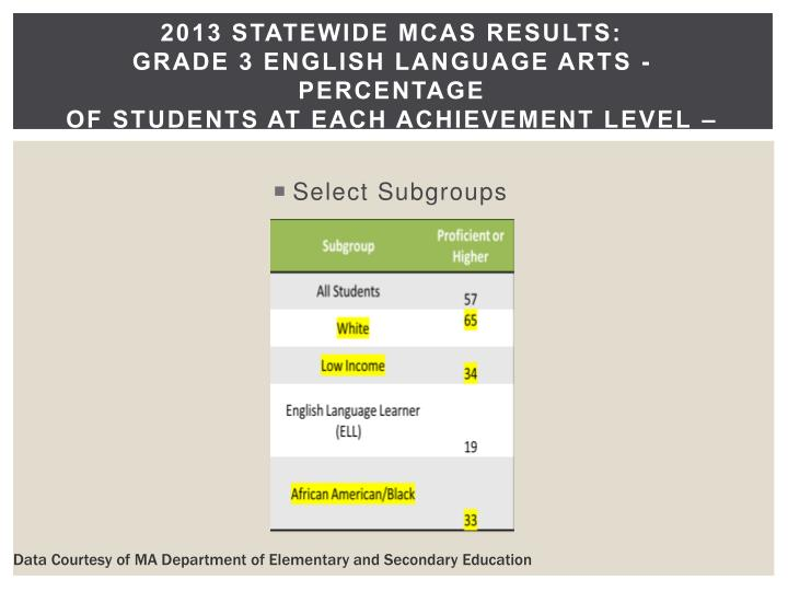 2013 Statewide MCAS Results: