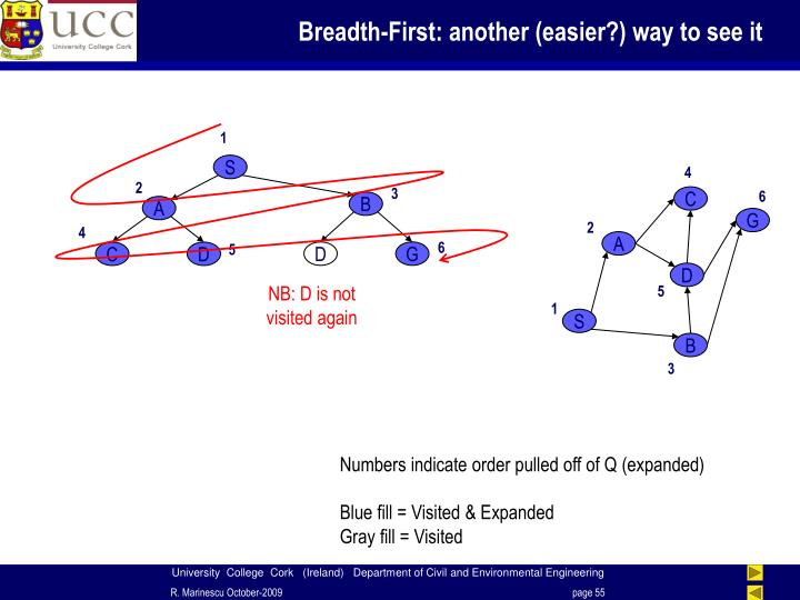 Breadth-First: another (easier?) way to see it