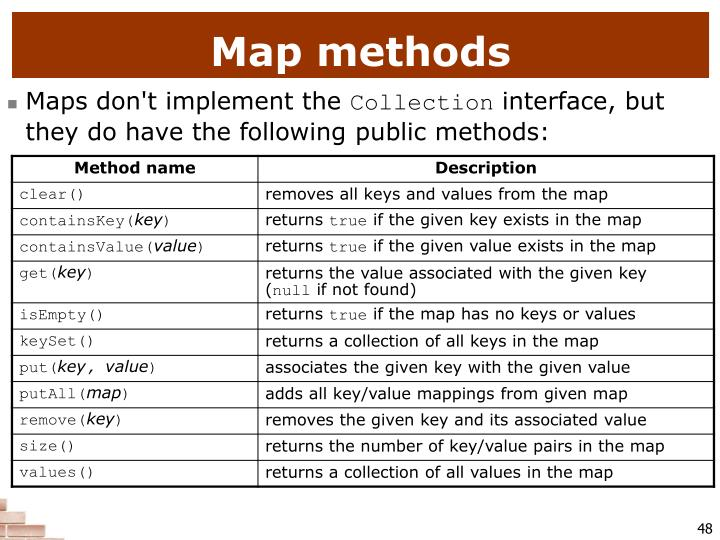 Map methods