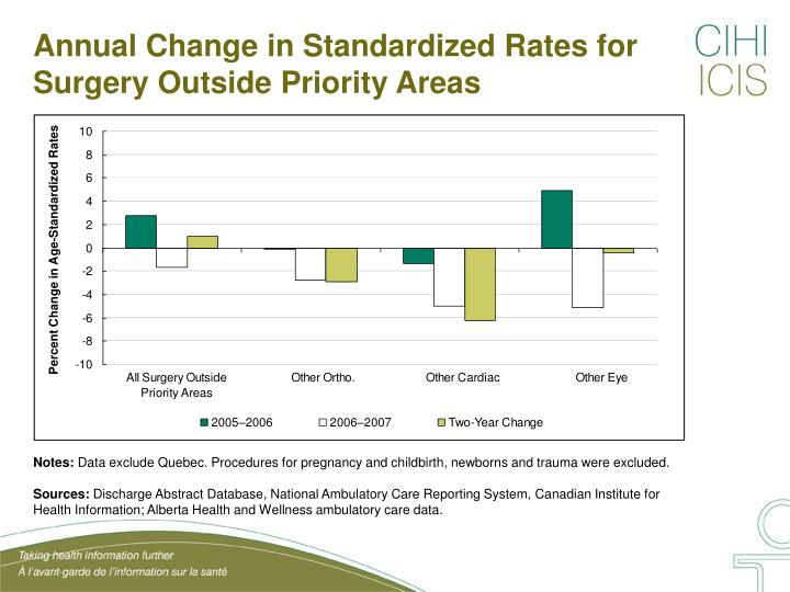 Annual Change in Standardized Rates for Surgery Outside Priority Areas