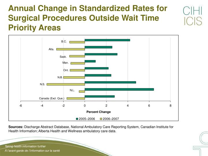 Annual Change in Standardized Rates for Surgical Procedures Outside Wait Time