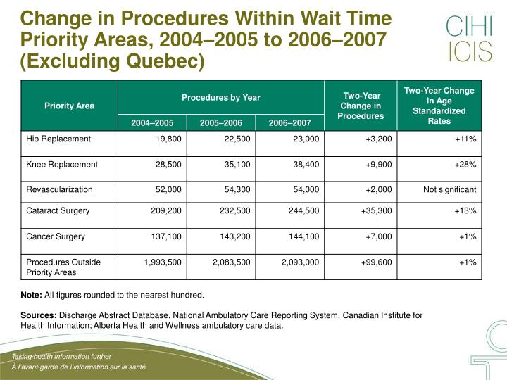 Change in procedures within wait time priority areas 2004 2005 to 2006 2007 excluding quebec