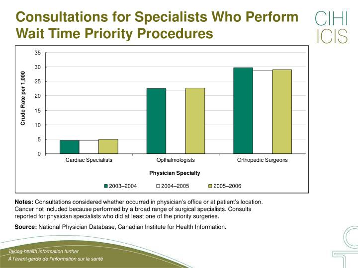 Consultations for Specialists Who Perform Wait Time Priority Procedures