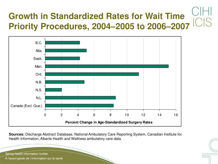Growth in Standardized Rates for Wait Time Priority Procedures, 2004–2005 to 2006–2007