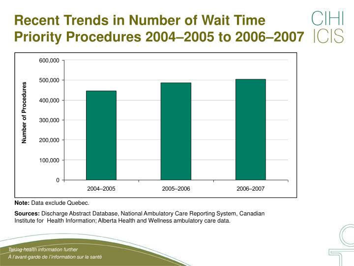 Recent trends in number of wait time priority procedures 2004 2005 to 2006 2007
