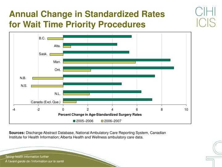 Annual Change in Standardized Rates for Wait Time Priority Procedures