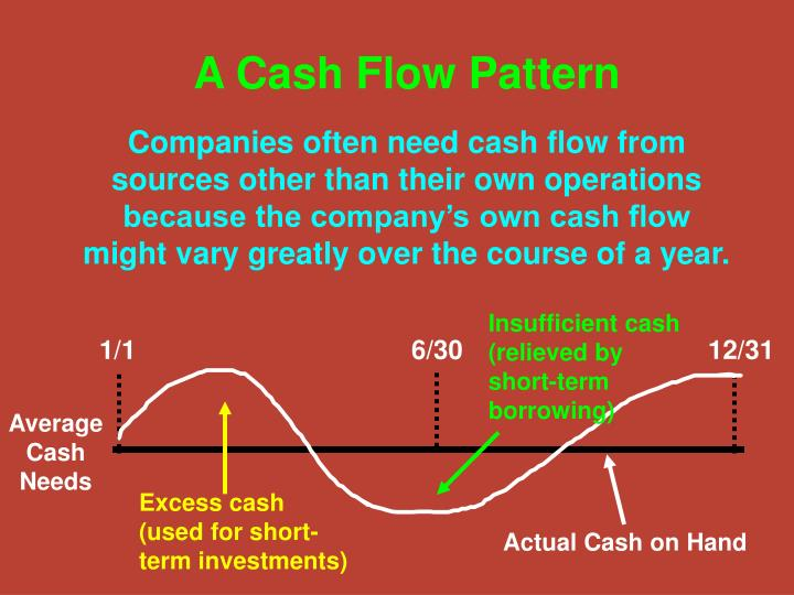A cash flow pattern