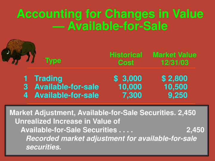 Market Adjustment, Available-for-Sale Securities. 2,450