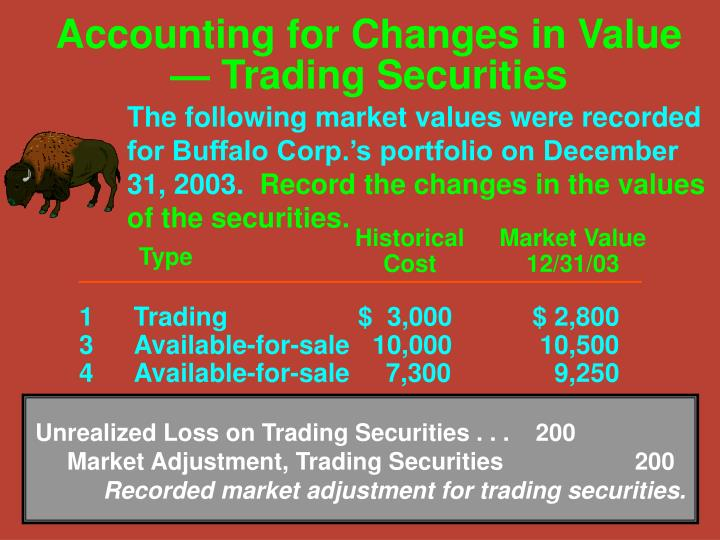 Unrealized Loss on Trading Securities . . .200