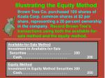 illustrating the equity method