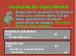 illustrating the equity method1