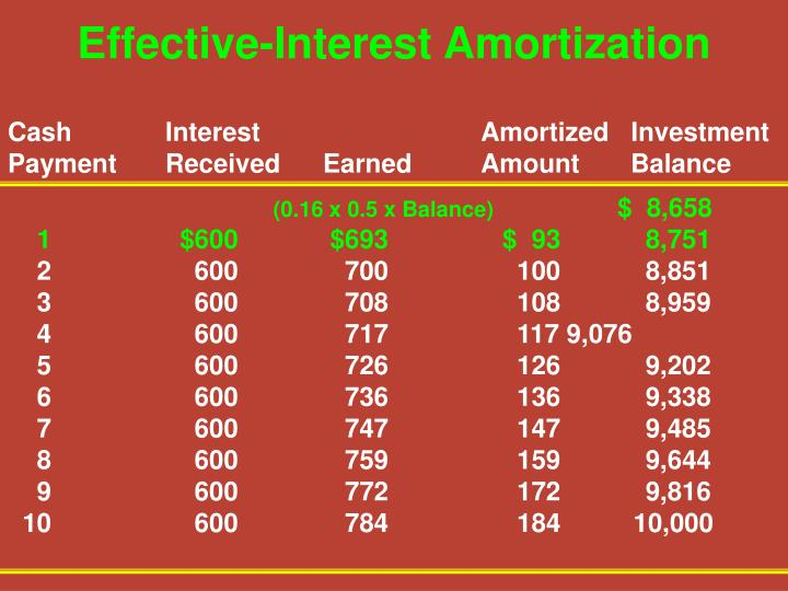 Effective-Interest Amortization