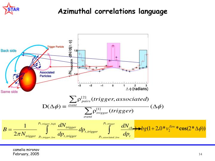 Azimuthal correlations language