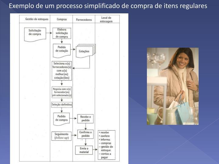 Exemplo de um processo simplificado de compra de itens regulares