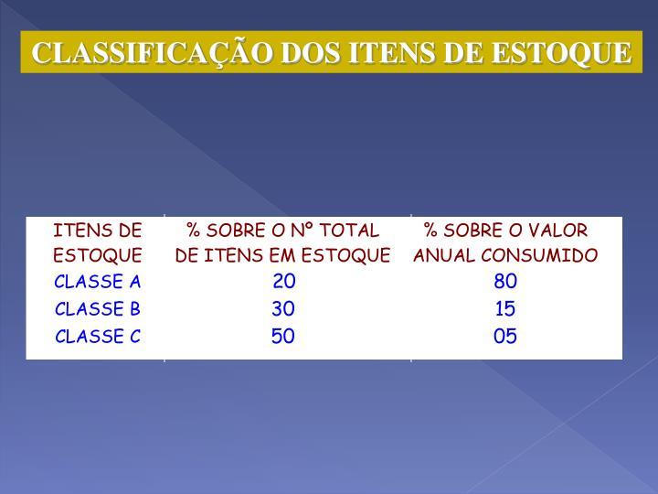 CLASSIFICAÇÃO DOS ITENS DE ESTOQUE