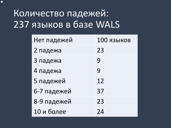 Количество падежей: