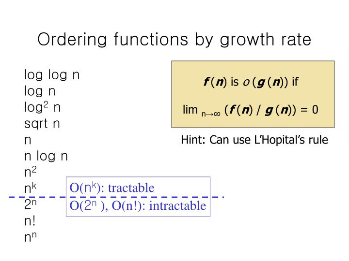 Ordering functions by growth rate