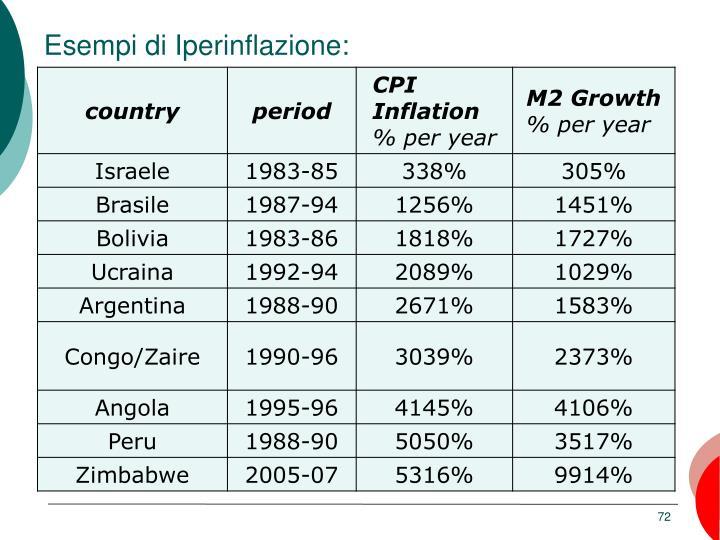 Esempi di Iperinflazione: