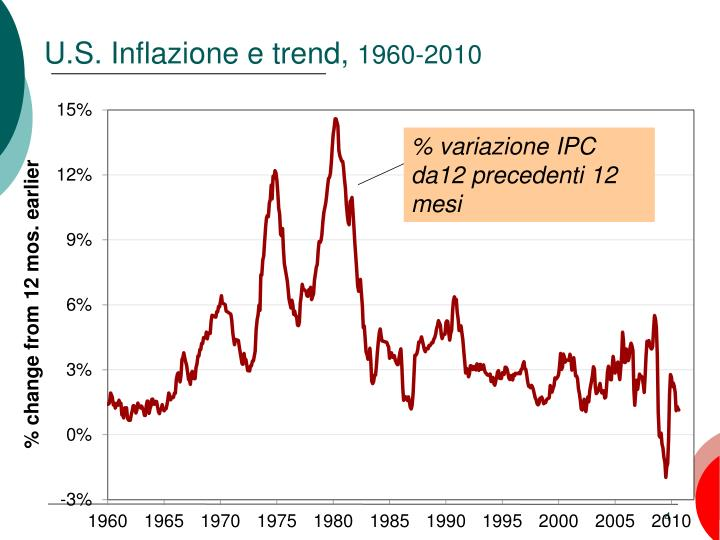 % variazione IPC da12 precedenti 12 mesi