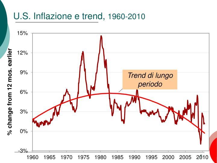 Trend di lungo periodo