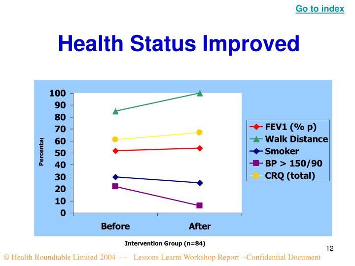 Health Status Improved
