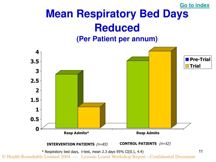 Mean Respiratory Bed Days Reduced