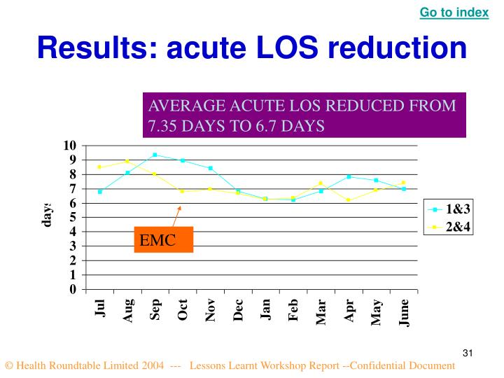 Results: acute LOS reduction