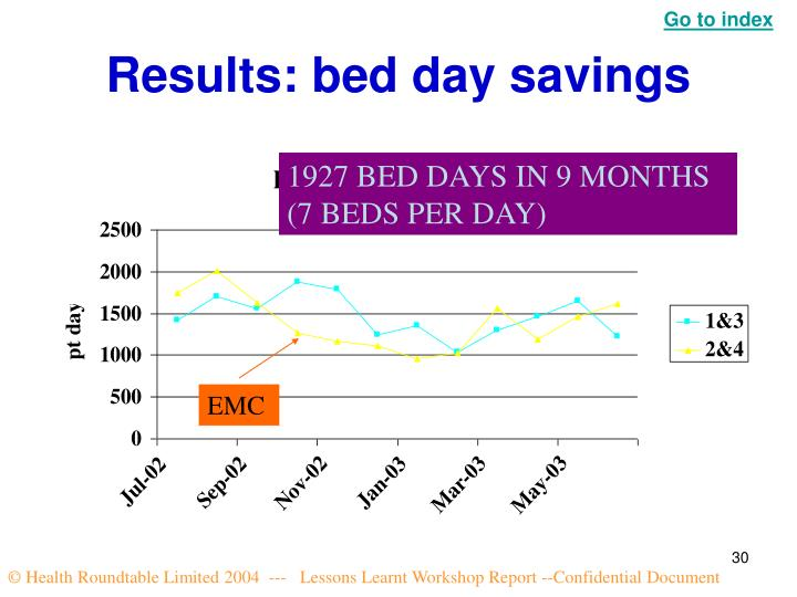 Results: bed day savings