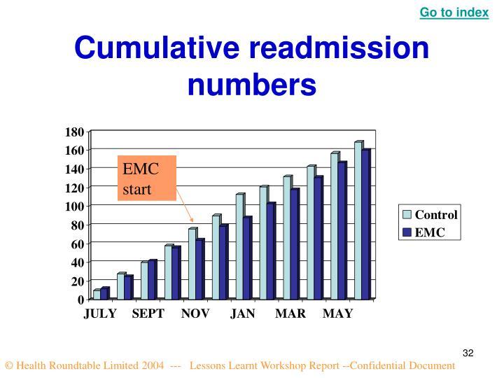 Cumulative readmission numbers