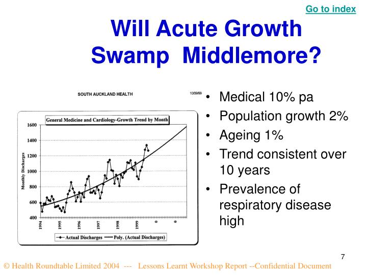 Will Acute Growth Swamp  Middlemore?