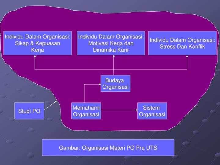 Individu Dalam Organisasi: