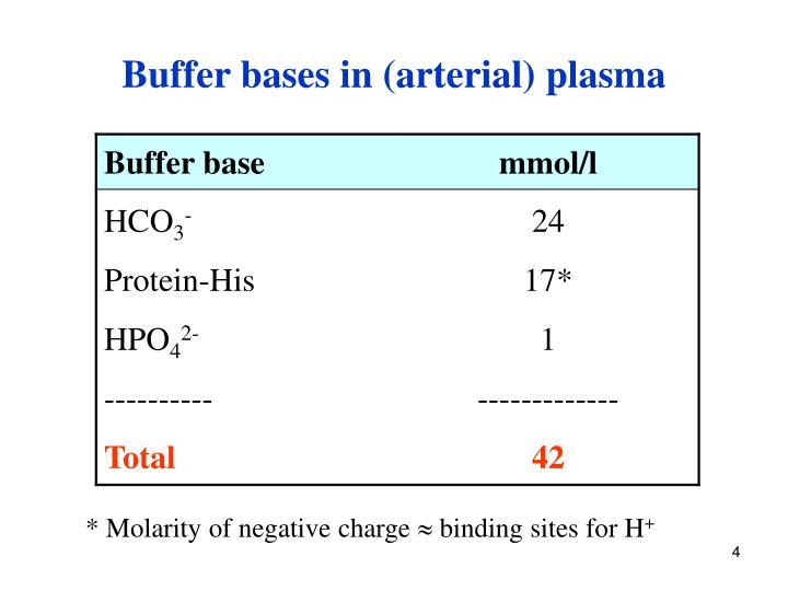 Buffer bases in (arterial) plasma