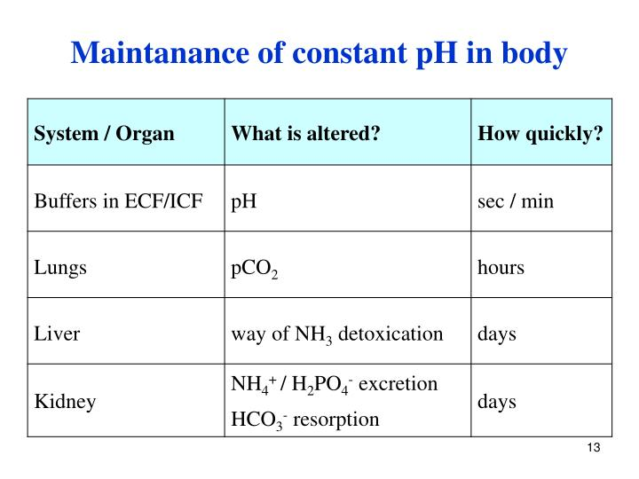 Maintanance of constant pH in body