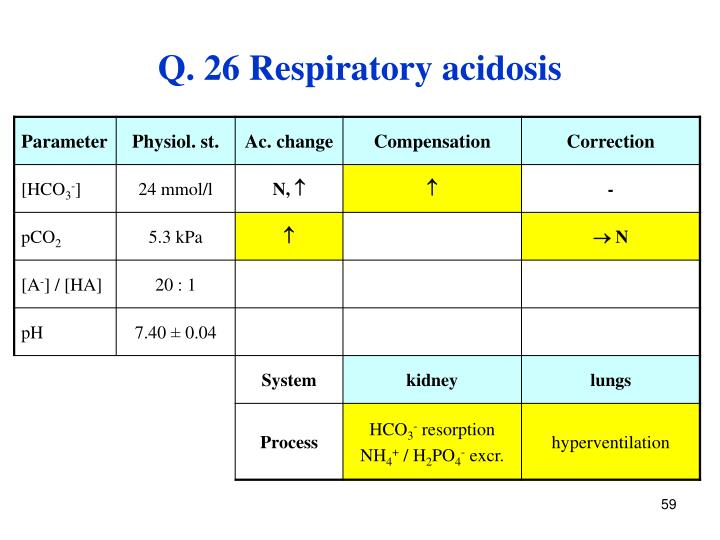 Q. 26 Respiratory acidosis