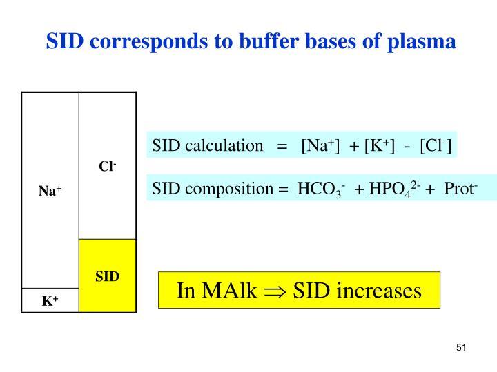SID corresponds to buffer bases of plasma