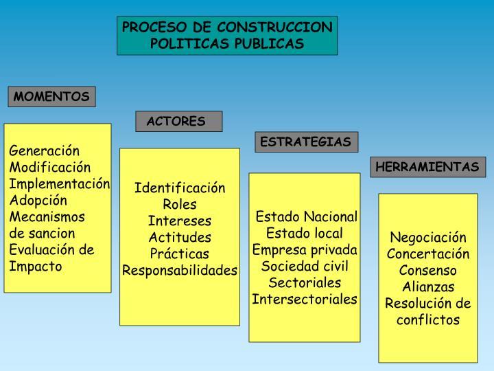 PROCESO DE CONSTRUCCION