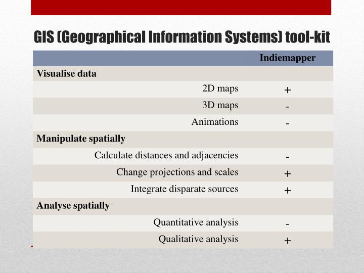 GIS (
