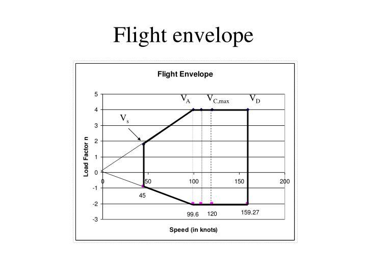 Flight envelope
