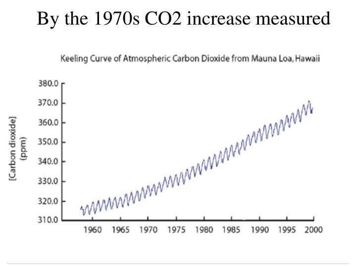 By the 1970s CO2 increase measured