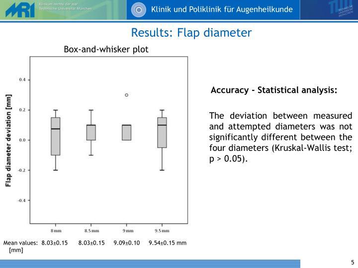 Results: Flap diameter