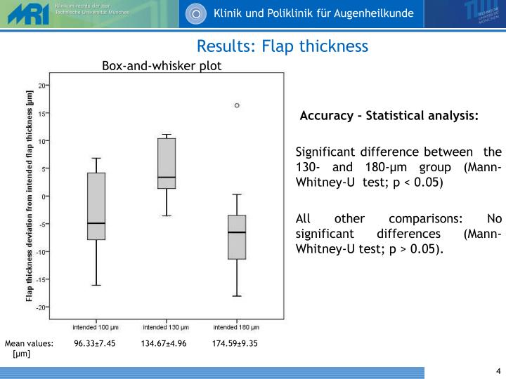 Results: Flap thickness