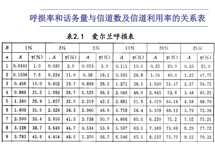 呼损率和话务量与信道数及信道利用率的关系表