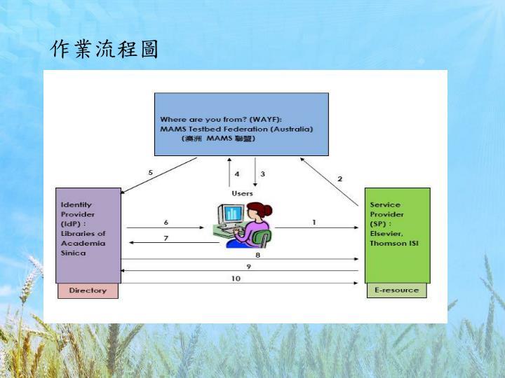 作業流程圖