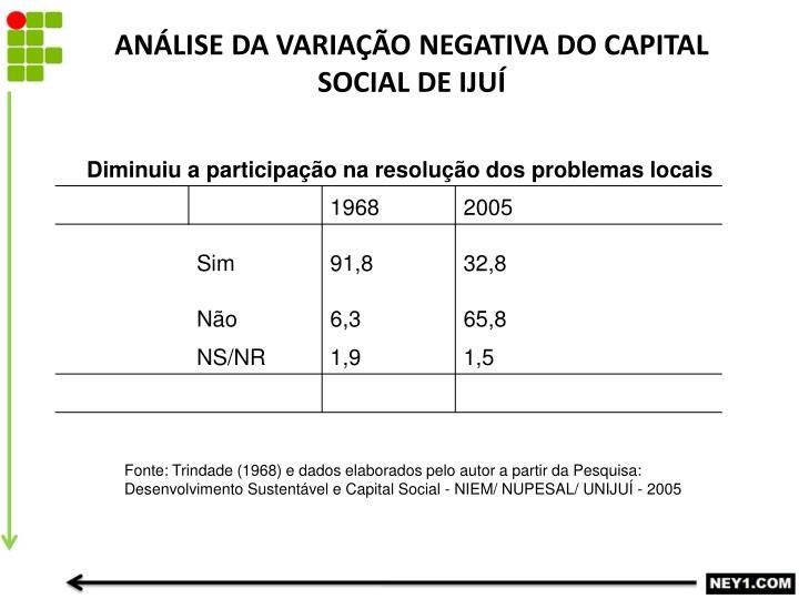 ANÁLISE DA VARIAÇÃO NEGATIVA DO CAPITAL SOCIAL DE IJUÍ