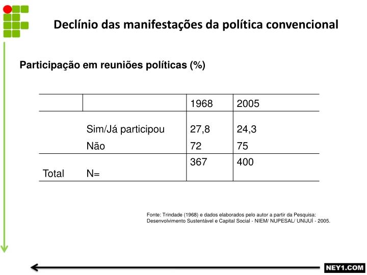 Declínio das manifestações da política convencional