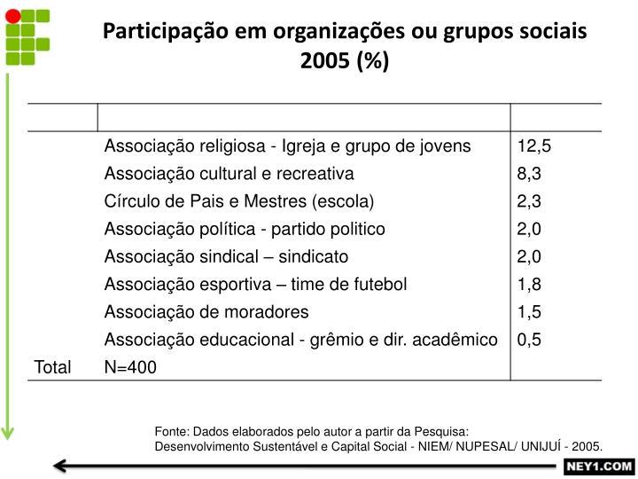 Participação em organizações ou grupos sociais 2005 (%)