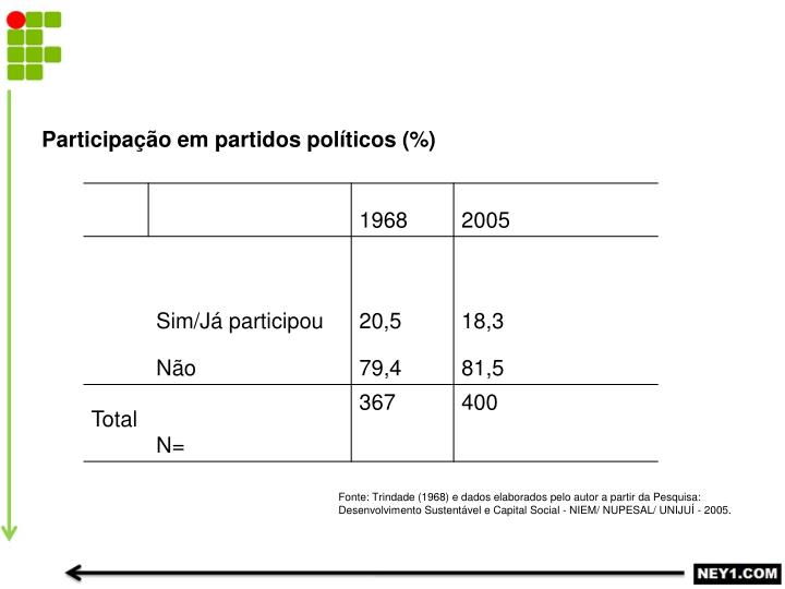 Participação em partidos políticos (%)