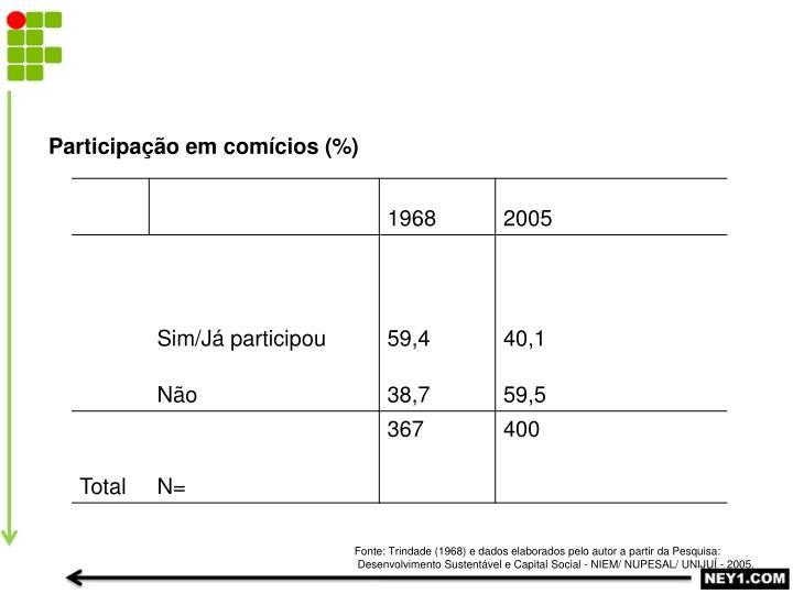 Participação em comícios (%)