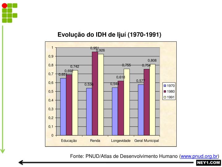 Evolução do IDH de Ijuí (1970-1991)