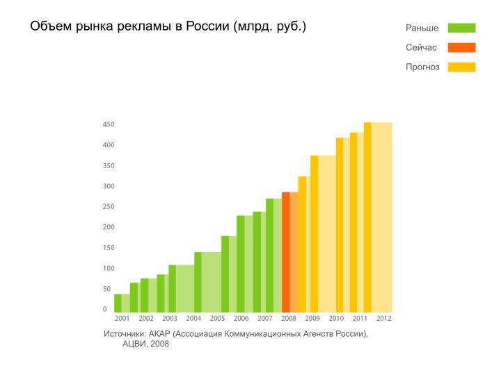 Объем рынка рекламы в России (млрд. руб.)
